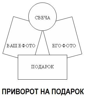 Схема для ритуала приворота на подарок